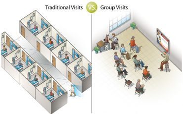 Group Visits for Improving Patient Care